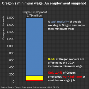 oregon minimum wage employment61