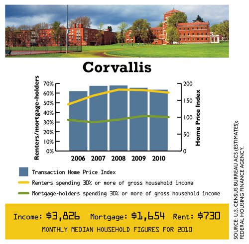 0512_DataDig_Housing_Corvallis