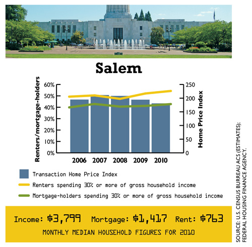 0512_DataDig_Housing_Salem