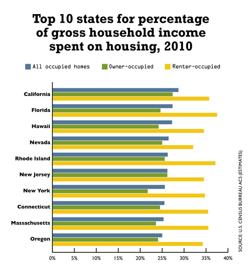 0512_DataDig_Housing_Top10States
