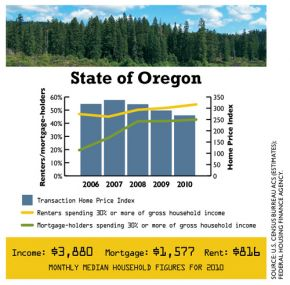 0512_DataDig_Housing_Oregon