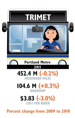 0513 FOB ByTheNumbers Trimet