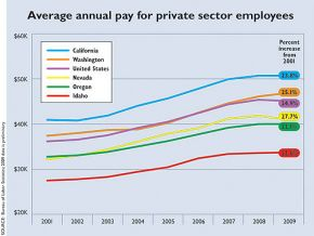 Average annual pay for private sector employees