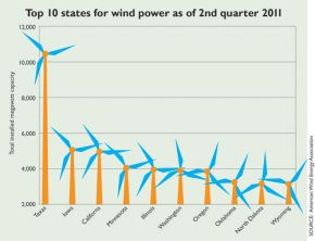 1011_OregonWindPower_Databurst