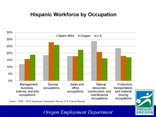 HispanicWorkforceOccupation