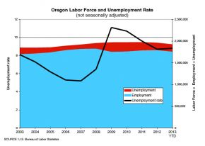 OregonLaborForceApril13