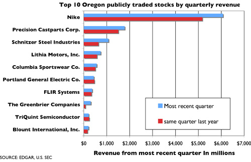 Oregon Business - Earnings rise for Oregon's top companies