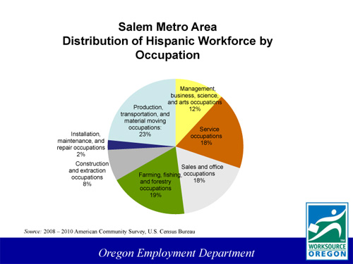SalemDistributionHispaniceWorkforce