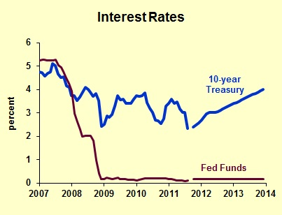 interestrates3