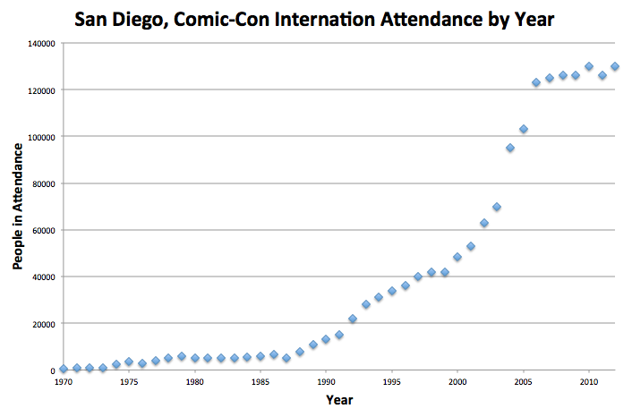 Graph San Diego Comic-Con Attendance by year 1970-2012