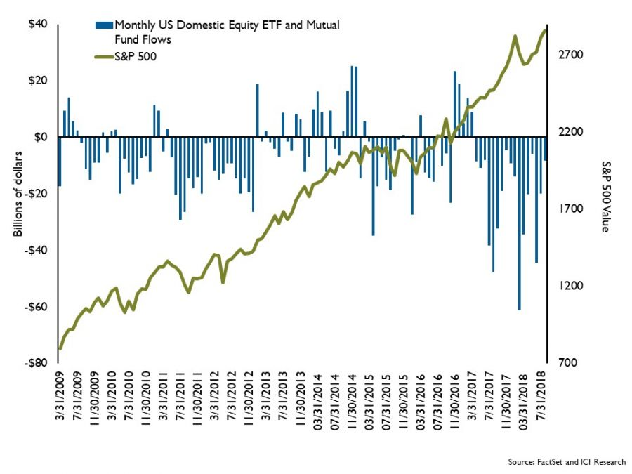 The rise in the S&P 500, coupled with fund flows of U.S. equity mutual funds and exchange traded funds (ETFs).